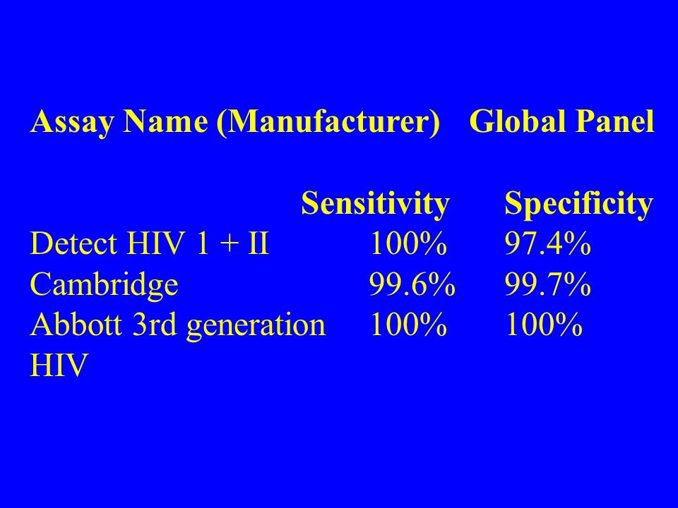Assay Name (Manufacturer) Global Panel Sensitivity Specificity Detect HIV 1 + II100%97.4% Cambridge99.6%99.7% Abbott 3rd generation100%100% HIV
