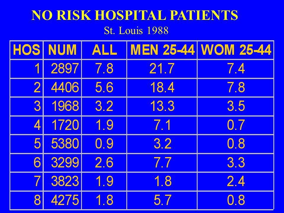 NO RISK HOSPITAL PATIENTS St. Louis 1988
