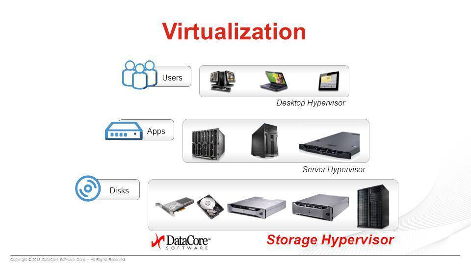 Apps Server Hypervisor Users Desktop Hypervisor Disks Storage Hypervisor Virtualization