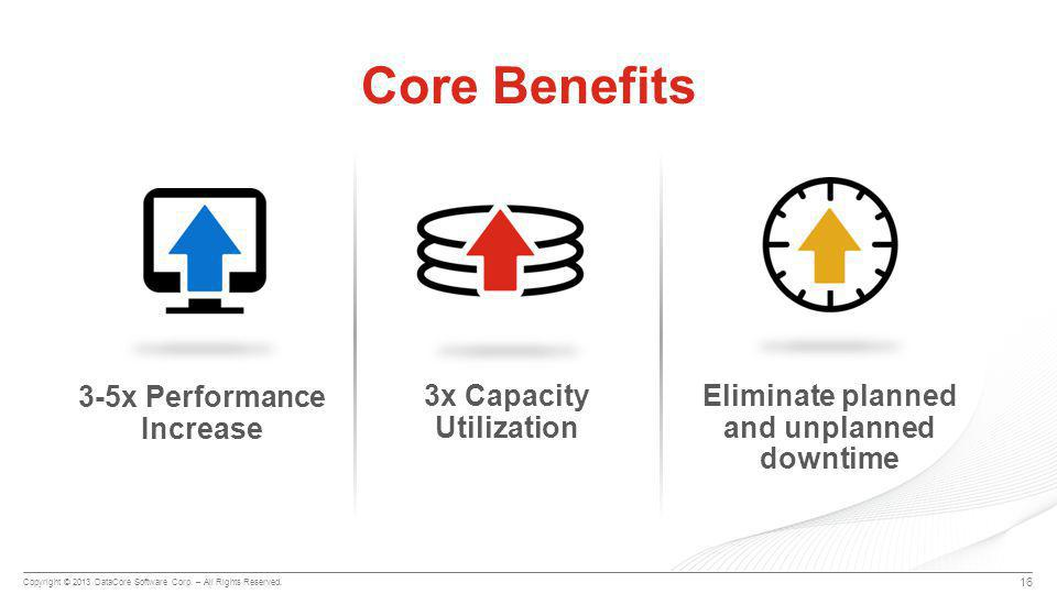 Copyright © 2013 DataCore Software Corp. – All Rights Reserved. Core Benefits 3-5x Performance Increase 3x Capacity Utilization Eliminate planned and