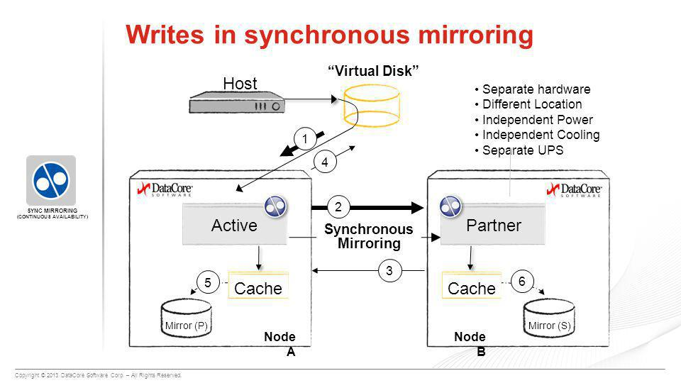 """Copyright © 2013 DataCore Software Corp. – All Rights Reserved. Writes in synchronous mirroring Synchronous Mirroring """"Virtual Disk"""" 1 4 2356 Node A S"""