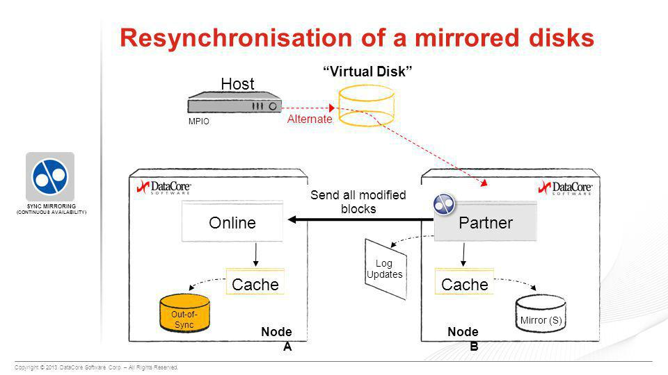 """Copyright © 2013 DataCore Software Corp. – All Rights Reserved. Mirror (P) Resynchronisation of a mirrored disks """"Virtual Disk"""" Node A Host OnlinePart"""