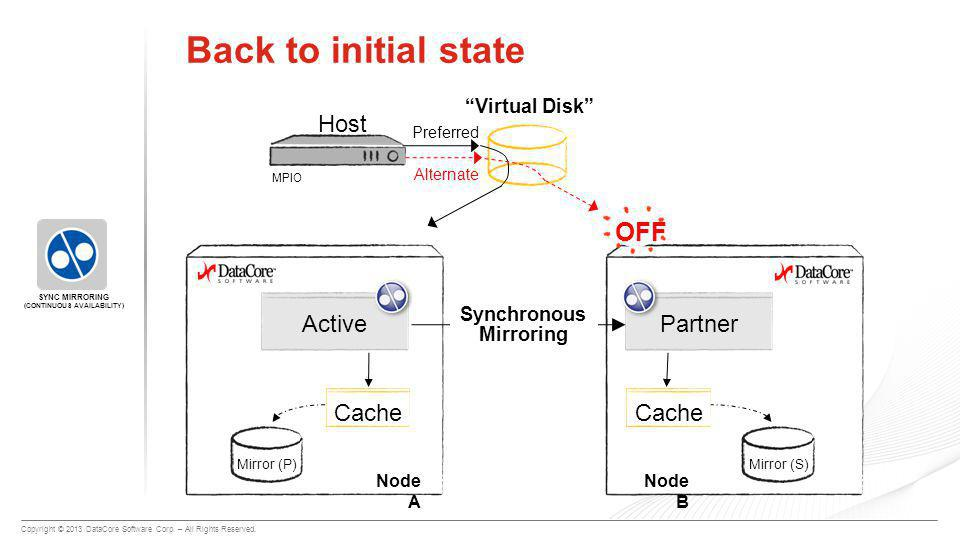 """Copyright © 2013 DataCore Software Corp. – All Rights Reserved. Mirror (P) Back to initial state """"Virtual Disk"""" Node A Host Partner Cache Mirror (S) N"""