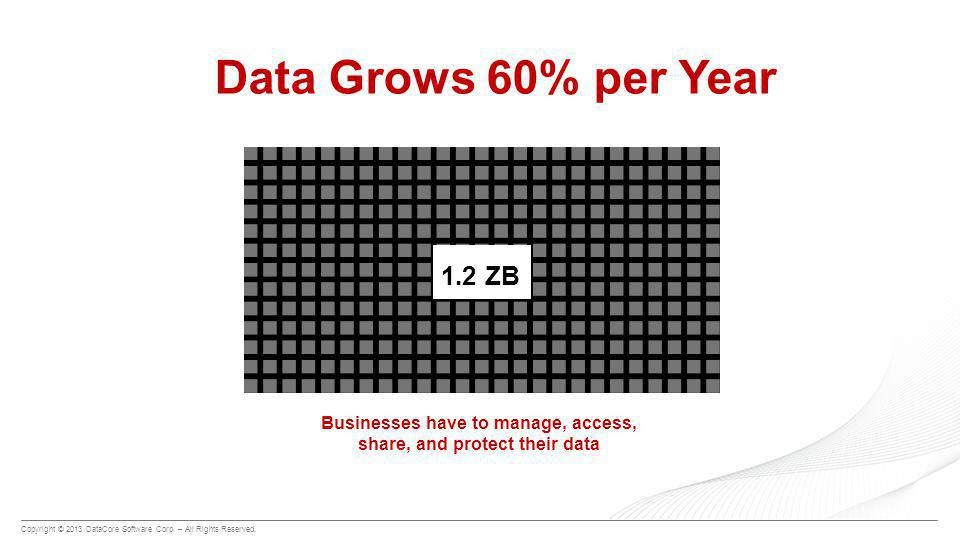 Copyright © 2013 DataCore Software Corp. – All Rights Reserved. Data Grows 60% per Year 1.2 ZB Businesses have to manage, access, share, and protect t