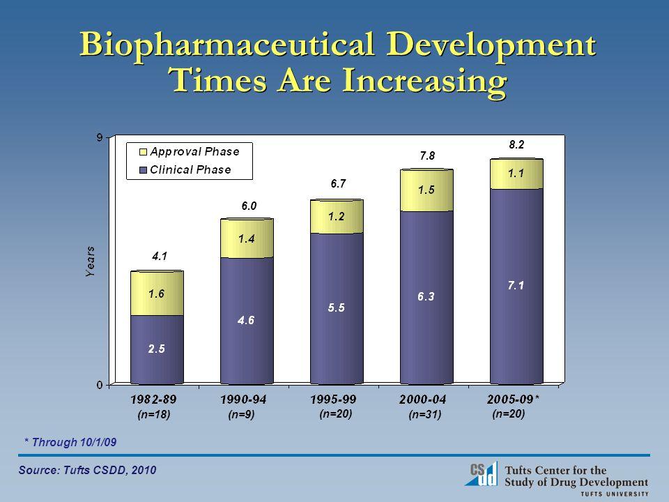 Biopharmaceutical Development Times Are Increasing 4.1 6.0 6.7 7.8 8.2 (n=18)(n=9) (n=20) (n=31) (n=20) Source: Tufts CSDD, 2010 * Through 10/1/09