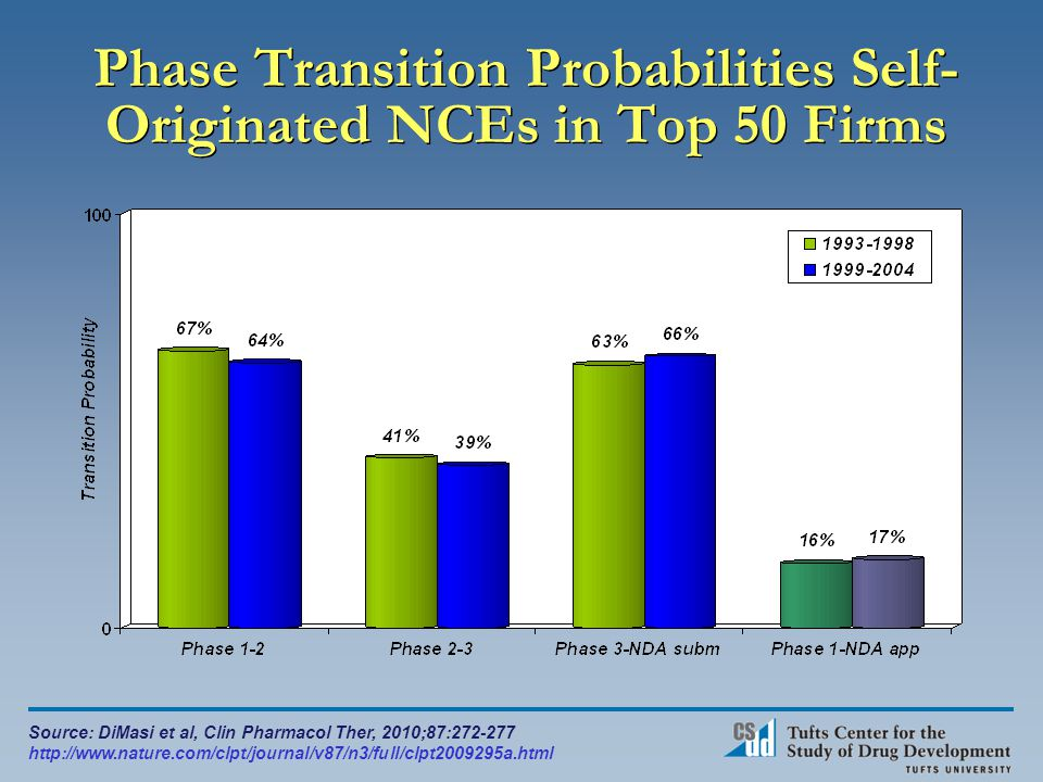 Phase Transition Probabilities Self- Originated NCEs in Top 50 Firms Source: DiMasi et al, Clin Pharmacol Ther, 2010;87:272-277 http://www.nature.com/clpt/journal/v87/n3/full/clpt2009295a.html