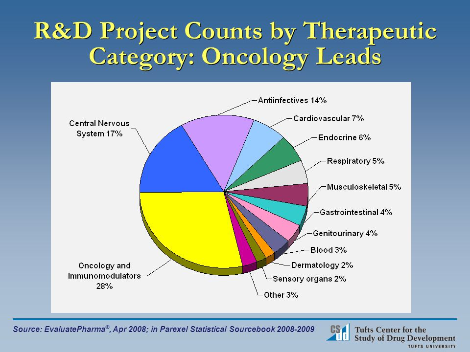 R&D Project Counts by Therapeutic Category: Oncology Leads Source: EvaluatePharma ®, Apr 2008; in Parexel Statistical Sourcebook 2008-2009