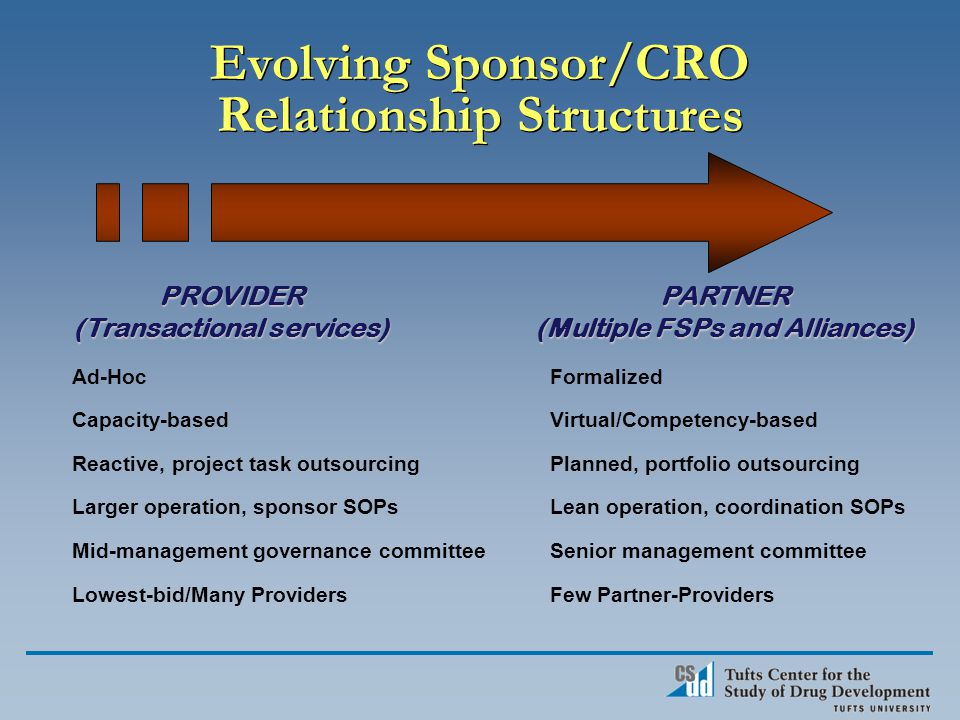 Formalized Virtual/Competency-based Planned, portfolio outsourcing Lean operation, coordination SOPs Senior management committee Few Partner-Providers Ad-Hoc Capacity-based Reactive, project task outsourcing Larger operation, sponsor SOPs Mid-management governance committee Lowest-bid/Many Providers PARTNER (Multiple FSPs and Alliances) PROVIDER (Transactional services) Evolving Sponsor/CRO Relationship Structures