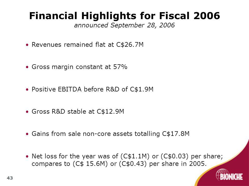 43 Financial Highlights for Fiscal 2006 announced September 28, 2006 Revenues remained flat at C$26.7M Gross margin constant at 57% Positive EBITDA be
