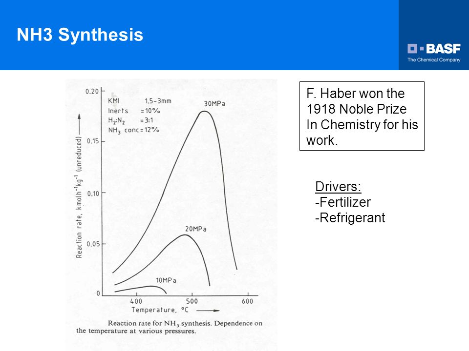 NH3 Synthesis F. Haber won the 1918 Noble Prize In Chemistry for his work. Drivers: -Fertilizer -Refrigerant
