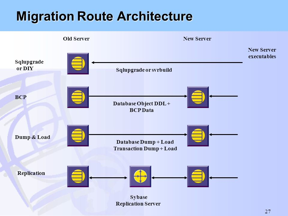 27 Migration Route Architecture Sybase Replication Server Old ServerNew Server executables Database Object DDL + BCP Data Database Dump + Load Transac