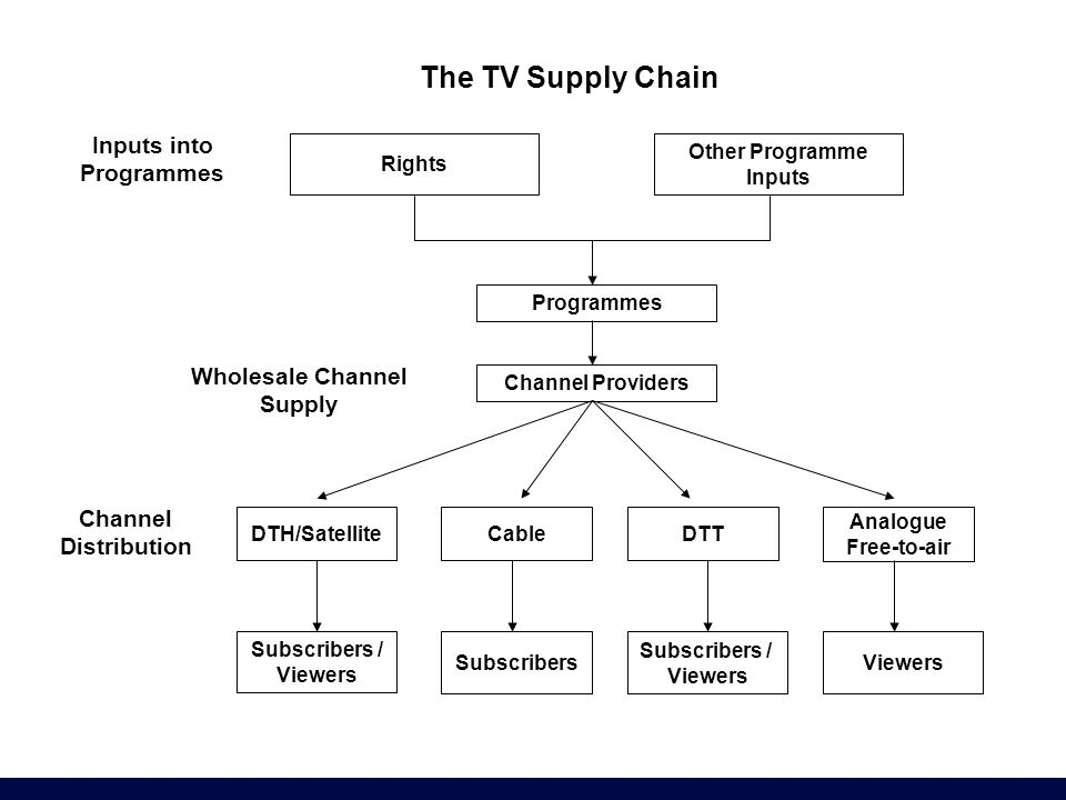 Other Programme Inputs The TV Supply Chain Inputs into Programmes Channel Providers Wholesale Channel Supply DTH/SatelliteCableDTT Analogue Free-to-ai
