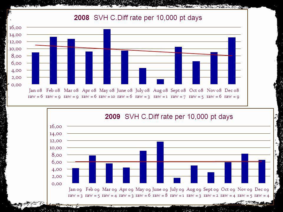2008 SVH C.Diff rate per 10,000 pt days