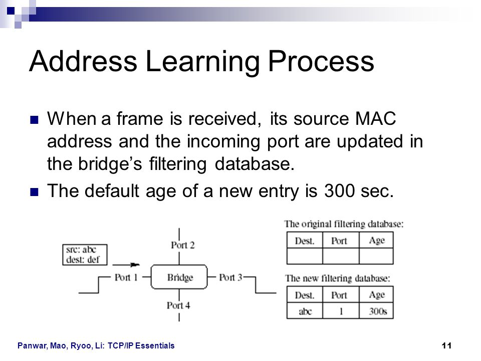 Panwar, Mao, Ryoo, Li: TCP/IP Essentials 11 Address Learning Process When a frame is received, its source MAC address and the incoming port are update
