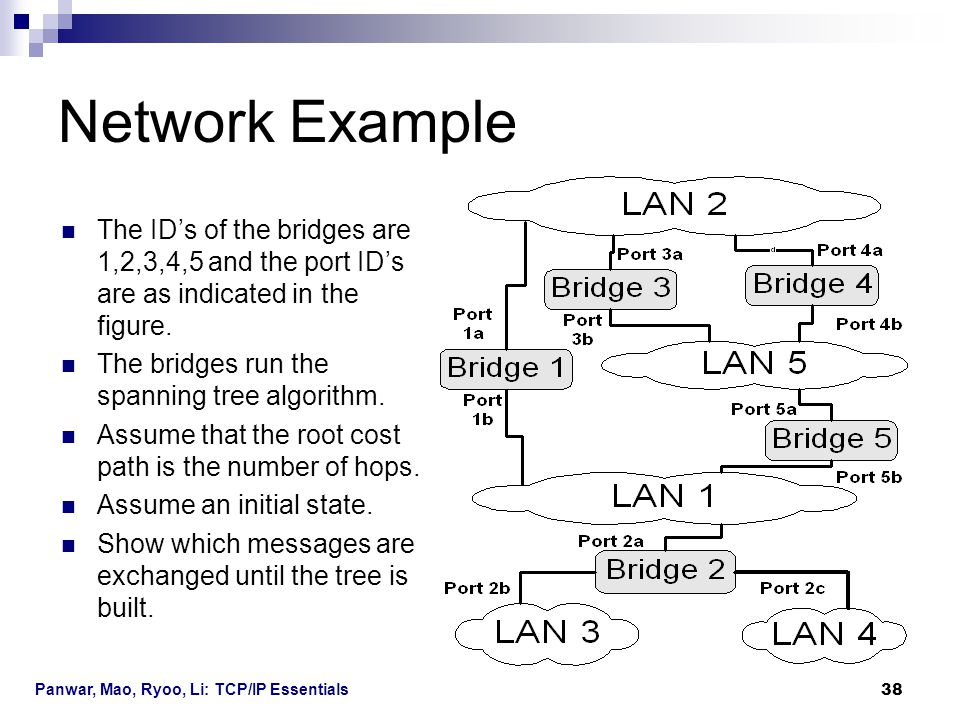 Panwar, Mao, Ryoo, Li: TCP/IP Essentials 38 Network Example The ID's of the bridges are 1,2,3,4,5 and the port ID's are as indicated in the figure. Th