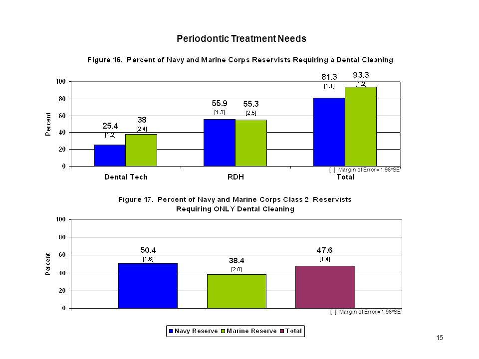 Periodontic Treatment Needs [ ] Margin of Error = 1.96*SE 15
