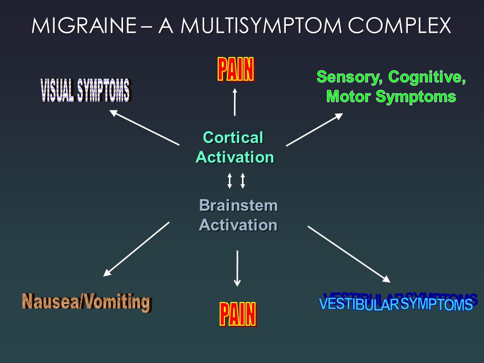 MIGRAINE – A MULTISYMPTOM COMPLEX CorticalActivation BrainstemActivation