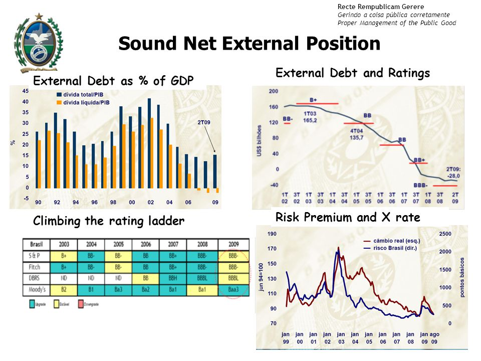 Recte Rempublicam Gerere Gerindo a coisa pública corretamente Proper Management of the Public Good 5 Sound Net External Position External Debt as % of GDP External Debt and Ratings Risk Premium and X rate Climbing the rating ladder