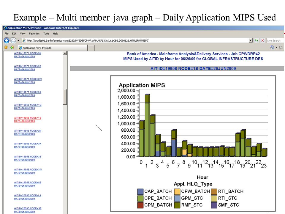Example – Multi member java graph – Daily Application MIPS Used