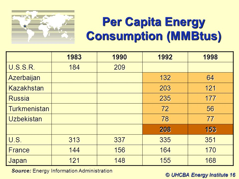© UHCBA Energy Institute 16 Per Capita Energy Consumption (MMBtus) 1983199019921998 U.S.S.R.184209 Azerbaijan13264 Kazakhstan203121 Russia235177 Turkmenistan7256 Uzbekistan7877 208153 U.S.313337335351 France144156164170 Japan121148155168 Source: Energy Information Administration