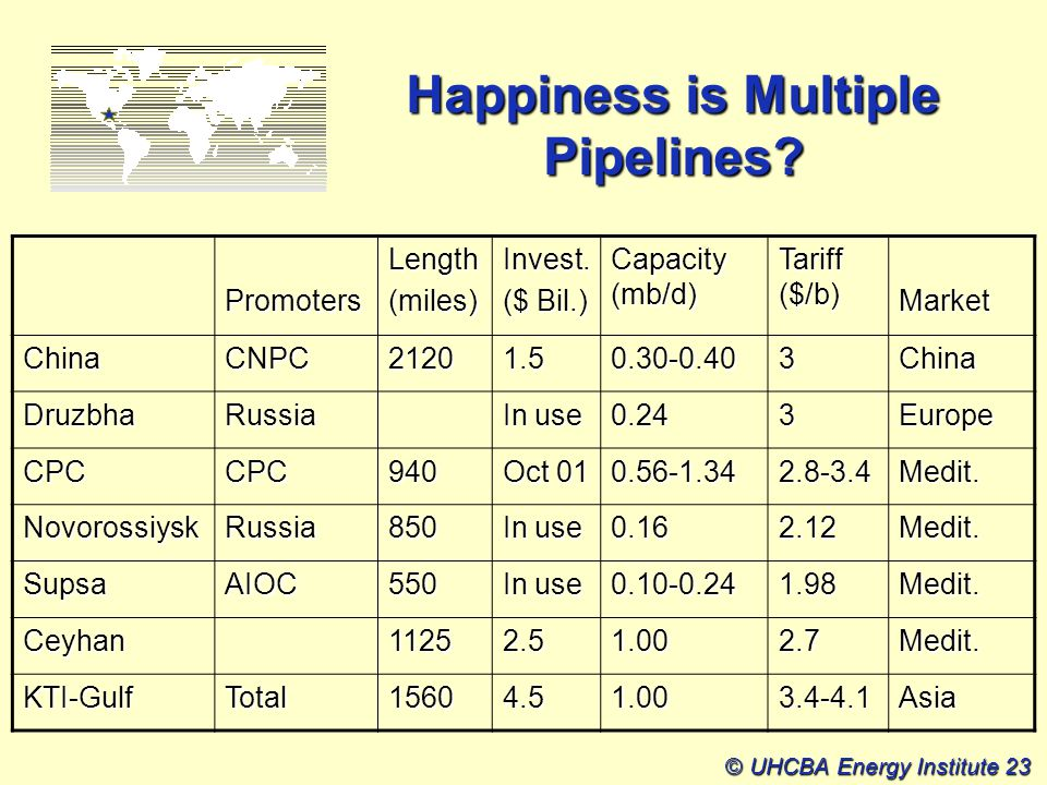 © UHCBA Energy Institute 23 Happiness is Multiple Pipelines.