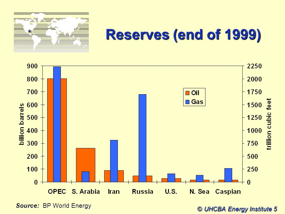 © UHCBA Energy Institute 5 Reserves (end of 1999) Source: BP World Energy