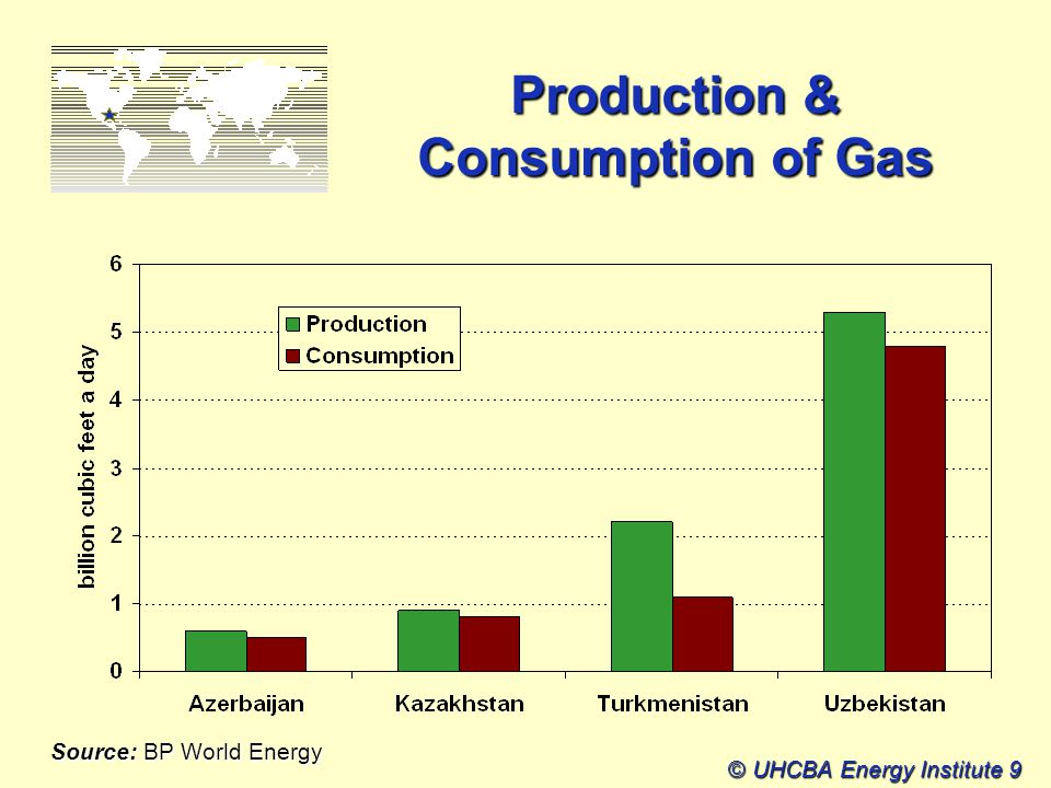 © UHCBA Energy Institute 9 Production & Consumption of Gas Source: BP World Energy