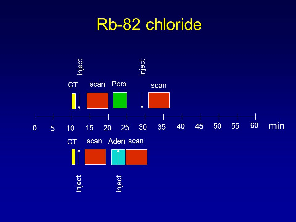 Rb-82 chloride 0 5 10 15 20 25 30 35 40 45 50 55 60 inject scan Pers inject scan inject min CT Aden inject scan CT