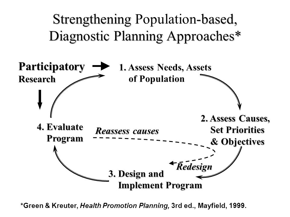 Strengthening -based, Strengthening Population-based, Diagnostic Planning Approaches* 1. 1. Assess Needs, Assets of Population 2. Assess Causes, Set P