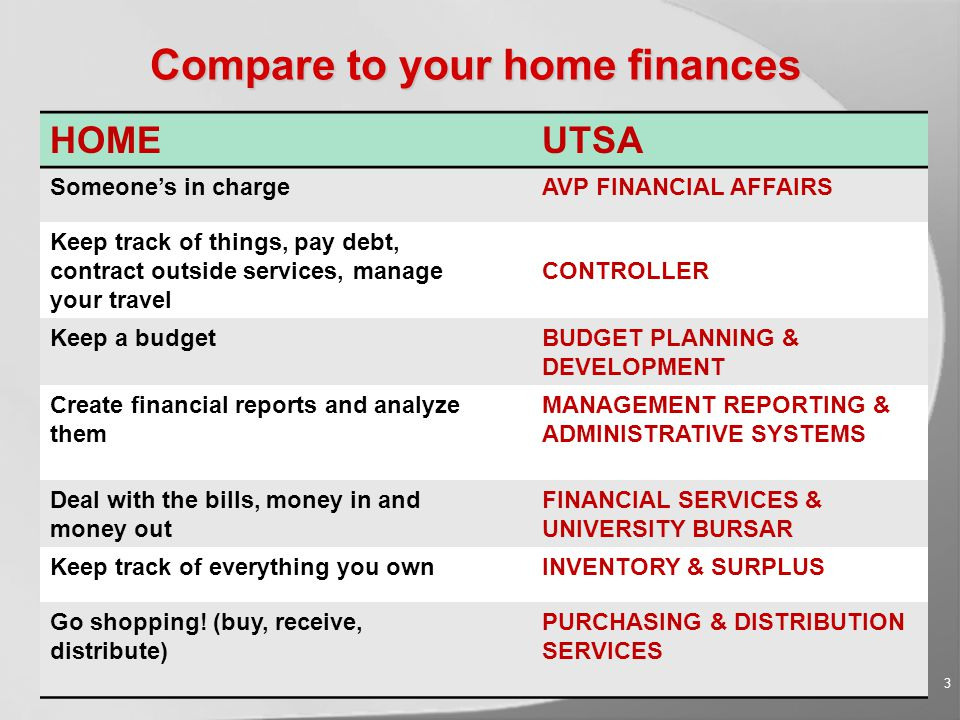 Compare to your home finances 3 HOMEUTSA Someone's in chargeAVP FINANCIAL AFFAIRS Keep track of things, pay debt, contract outside services, manage your travel CONTROLLER Keep a budgetBUDGET PLANNING & DEVELOPMENT Create financial reports and analyze them MANAGEMENT REPORTING & ADMINISTRATIVE SYSTEMS Deal with the bills, money in and money out FINANCIAL SERVICES & UNIVERSITY BURSAR Keep track of everything you ownINVENTORY & SURPLUS Go shopping.