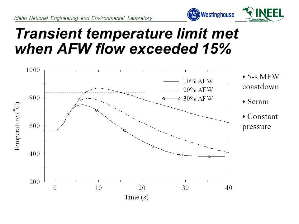 Idaho National Engineering and Environmental Laboratory Transient temperature limit met when AFW flow exceeded 15% 5-s MFW coastdown Scram Constant pressure