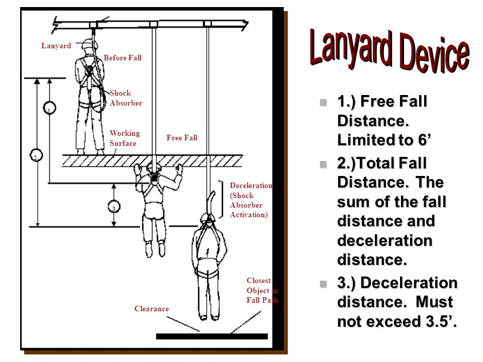 n 1.) Free Fall Distance. Limited to 6' n 2.)Total Fall Distance. The sum of the fall distance and deceleration distance. n 3.) Deceleration distance.