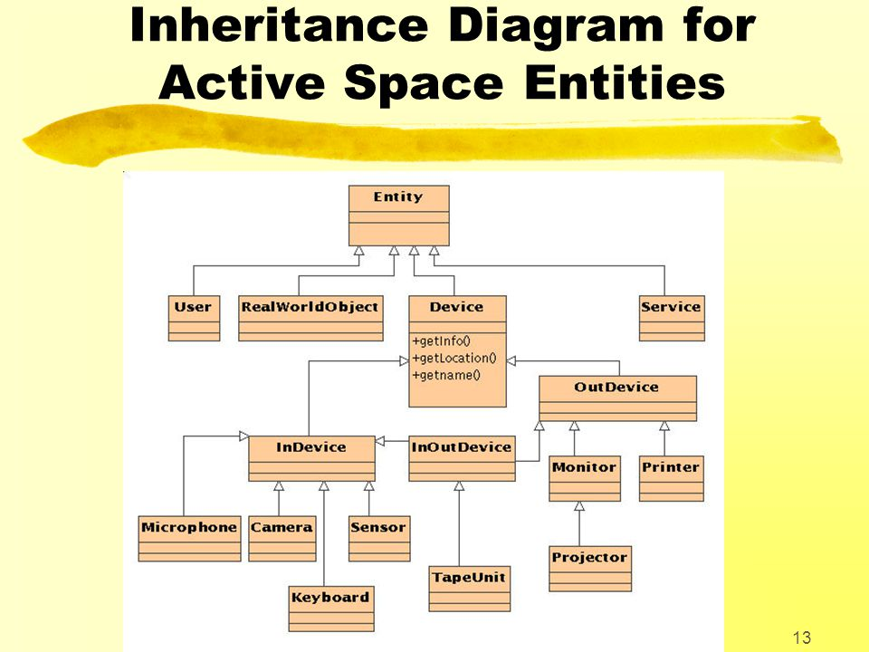 University of Tromsø 13 Inheritance Diagram for Active Space Entities