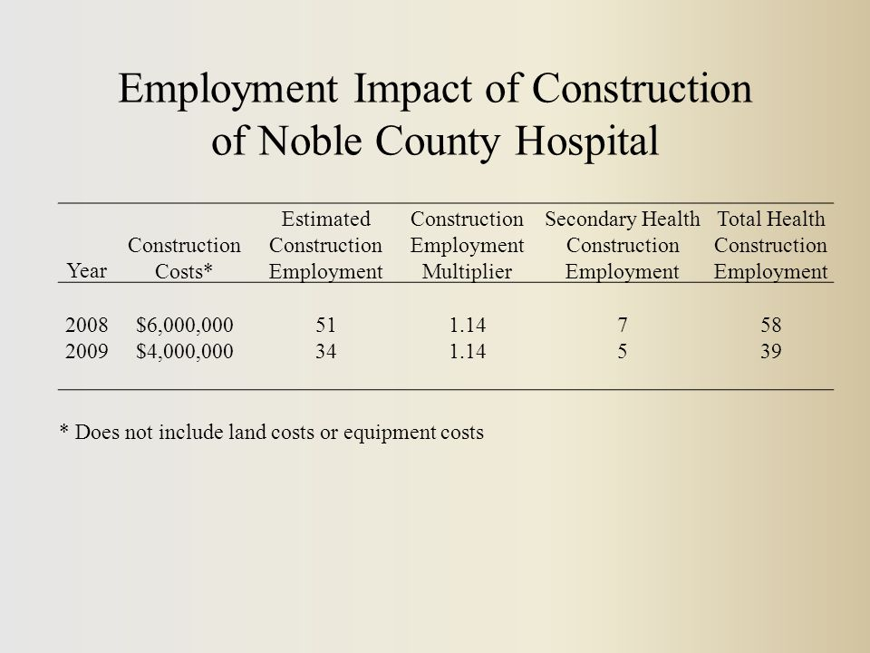 Year Construction Costs* Estimated Construction Employment Construction Employment Multiplier Secondary Health Construction Employment Total Health Construction Employment 2008$6,000,000511.14758 2009$4,000,000341.14539 * Does not include land costs or equipment costs Employment Impact of Construction of Noble County Hospital