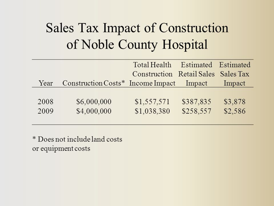 Sales Tax Impact of Construction of Noble County Hospital YearConstruction Costs* Total Health Construction Income Impact Estimated Retail Sales Impact Estimated Sales Tax Impact 2008$6,000,000$1,557,571$387,835$3,878 2009$4,000,000$1,038,380$258,557$2,586 * Does not include land costs or equipment costs