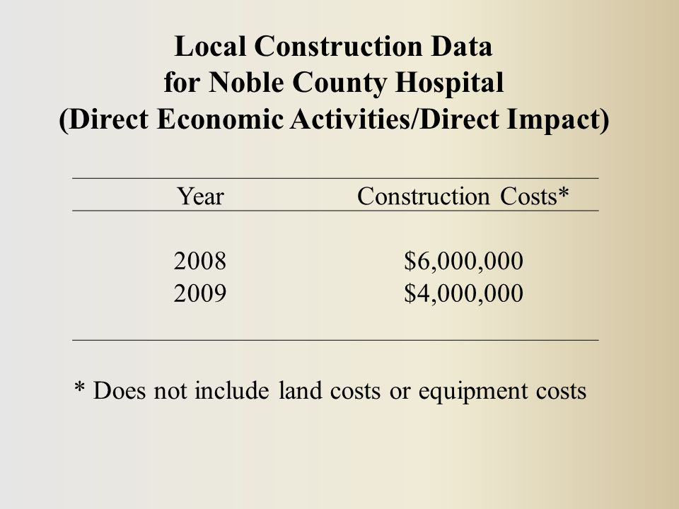 YearConstruction Costs* 2008$6,000,000 2009$4,000,000 * Does not include land costs or equipment costs Local Construction Data for Noble County Hospital (Direct Economic Activities/Direct Impact)