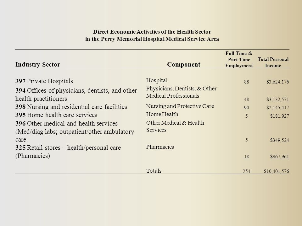 Direct Economic Activities of the Health Sector in the Perry Memorial Hospital Medical Service Area Industry SectorComponent Full-Time & Part-Time Employment Total Personal Income 397 Private Hospitals Hospital 88$3,624,176 394 Offices of physicians, dentists, and other health practitioners Physicians, Dentists, & Other Medical Professionals 48$3,132,571 398 Nursing and residential care facilities Nursing and Protective Care 90$2,145,417 395 Home health care services Home Health 5$181,927 396 Other medical and health services (Med/diag labs; outpatient/other ambulatory care Other Medical & Health Services 5$349,524 325 Retail stores – health/personal care (Pharmacies) Pharmacies 18$967,961 Totals 254$10,401,576