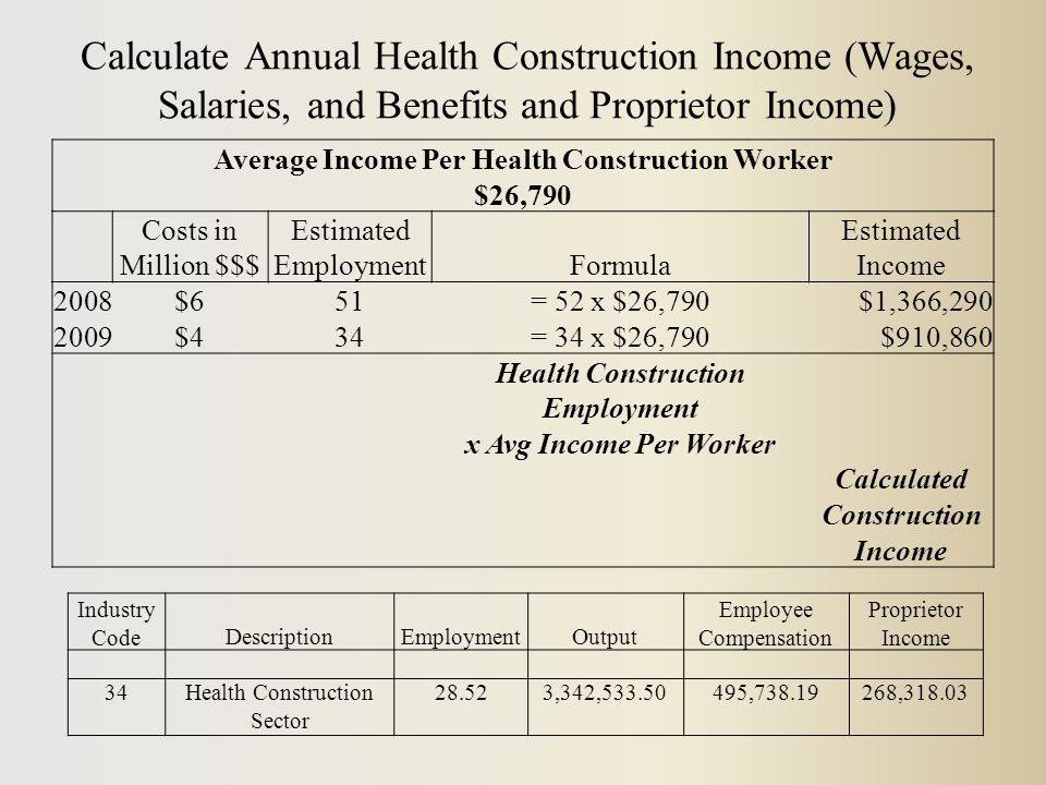 Calculate Annual Health Construction Income (Wages, Salaries, and Benefits and Proprietor Income) Industry CodeDescriptionEmploymentOutput Employee Compensation Proprietor Income 34Health Construction Sector 28.523,342,533.50495,738.19268,318.03 Average Income Per Health Construction Worker $26,790 Costs in Million $$$ Estimated EmploymentFormula Estimated Income 2008$651= 52 x $26,790$1,366,290 2009$434= 34 x $26,790$910,860 Health Construction Employment x Avg Income Per Worker Calculated Construction Income