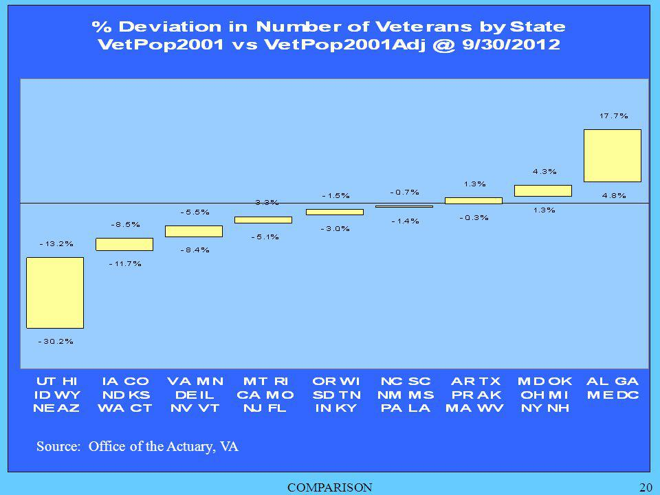 COMPARISON20 Source: Office of the Actuary, VA