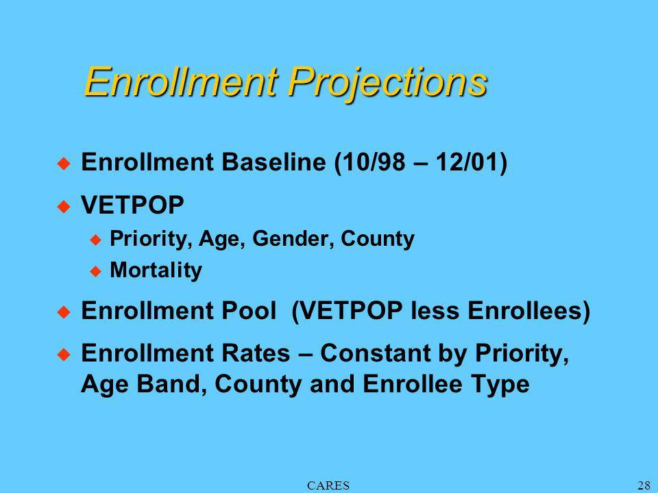 CARES28 Enrollment Projections u Enrollment Baseline (10/98 – 12/01) u VETPOP u Priority, Age, Gender, County u Mortality u Enrollment Pool (VETPOP less Enrollees) u Enrollment Rates – Constant by Priority, Age Band, County and Enrollee Type