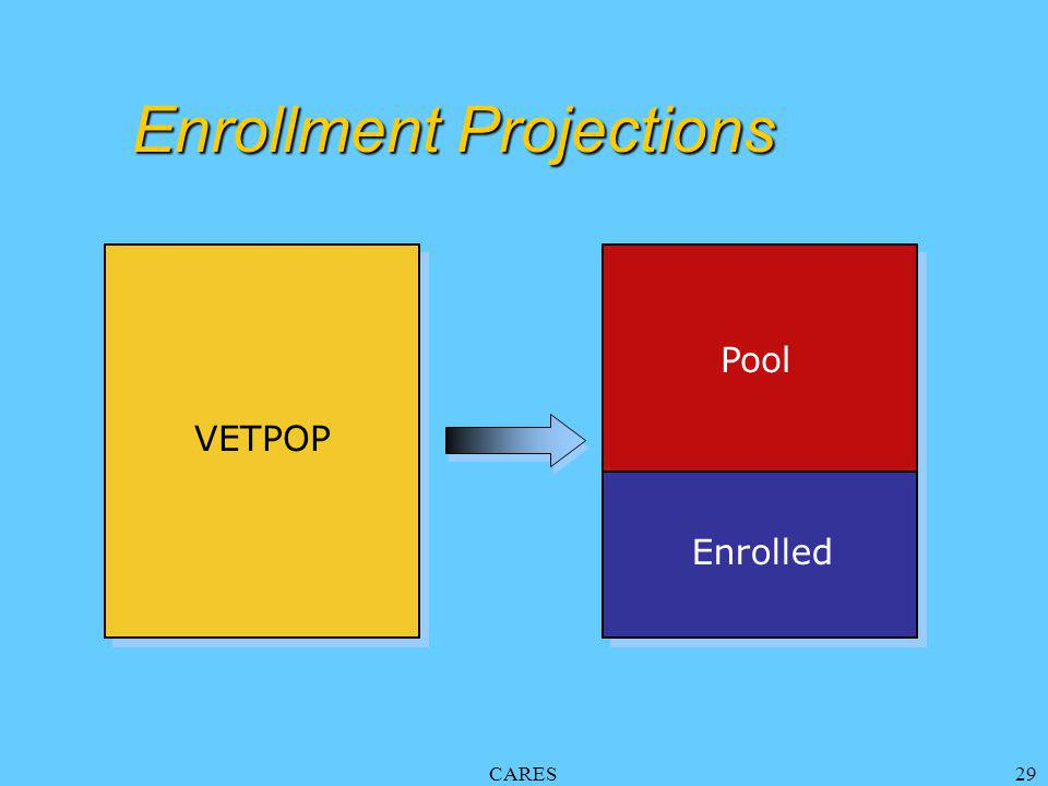 CARES29 Pool Enrollment Projections Enrolled VETPOP