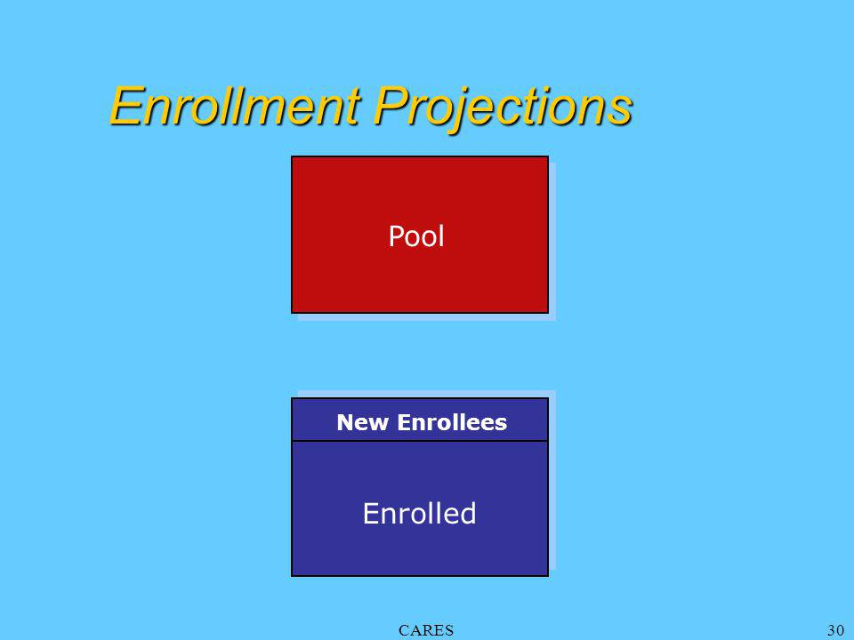 CARES30 Enrollment Projections Enrolled Pool New Enrollees