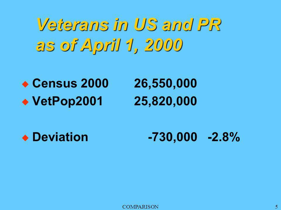 COMPARISON5 Veterans in US and PR as of April 1, 2000 u Census 200026,550,000 u VetPop200125,820,000 u Deviation -730,000 -2.8%