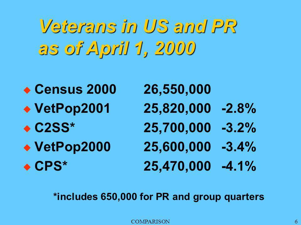 COMPARISON6 Veterans in US and PR as of April 1, 2000 u Census 200026,550,000 u VetPop200125,820,000 -2.8% u C2SS*25,700,000 -3.2% u VetPop200025,600,000 -3.4% u CPS*25,470,000 -4.1% *includes 650,000 for PR and group quarters
