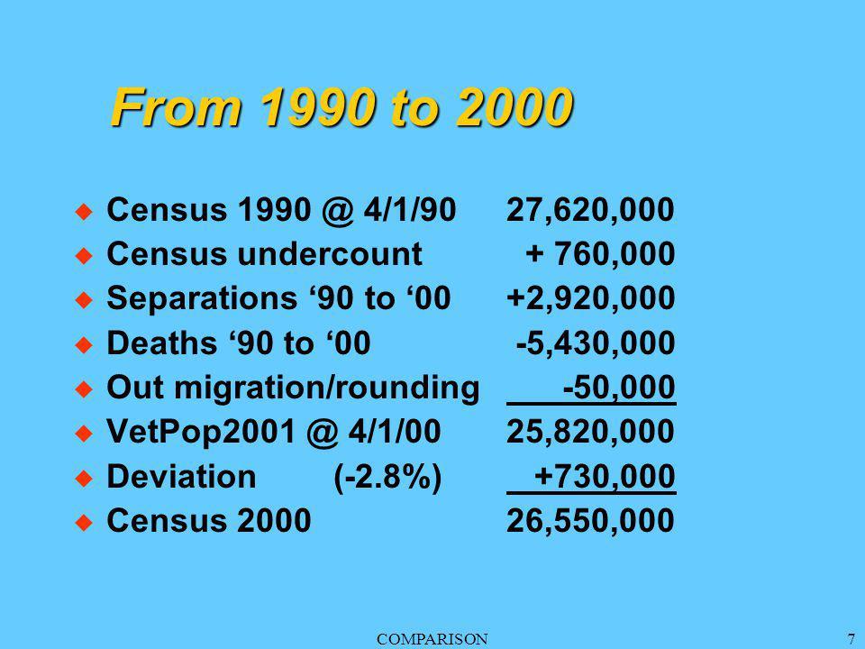 COMPARISON7 From 1990 to 2000 u Census 1990 @ 4/1/9027,620,000 u Census undercount + 760,000 u Separations '90 to '00+2,920,000 u Deaths '90 to '00 -5,430,000 u Out migration/rounding -50,000 u VetPop2001 @ 4/1/0025,820,000 u Deviation(-2.8%) +730,000 u Census 2000 26,550,000