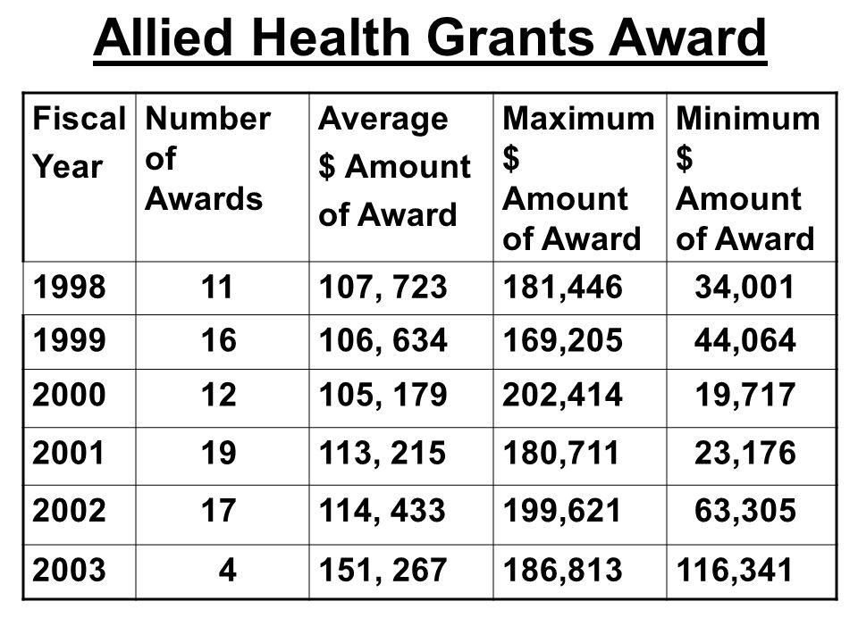 Allied Health Grants Award Fiscal Year Number of Awards Average $ Amount of Award Maximum $ Amount of Award Minimum $ Amount of Award 1998 11107, 723181,446 34,001 1999 16106, 634169,205 44,064 2000 12105, 179202,414 19,717 2001 19113, 215180,711 23,176 2002 17114, 433199,621 63,305 2003 4151, 267186,813116,341