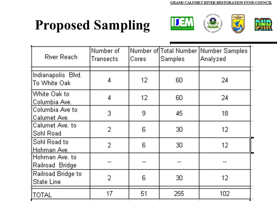 Proposed Sampling