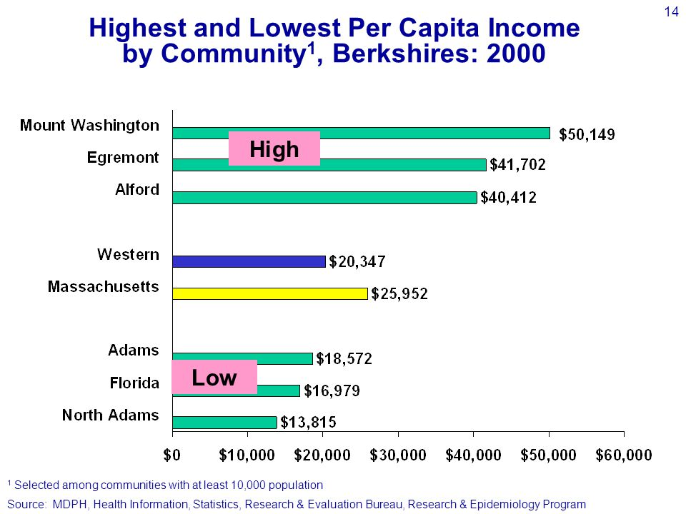 14 Highest and Lowest Per Capita Income by Community 1, Berkshires: 2000 High Low 1 Selected among communities with at least 10,000 population Source: MDPH, Health Information, Statistics, Research & Evaluation Bureau, Research & Epidemiology Program