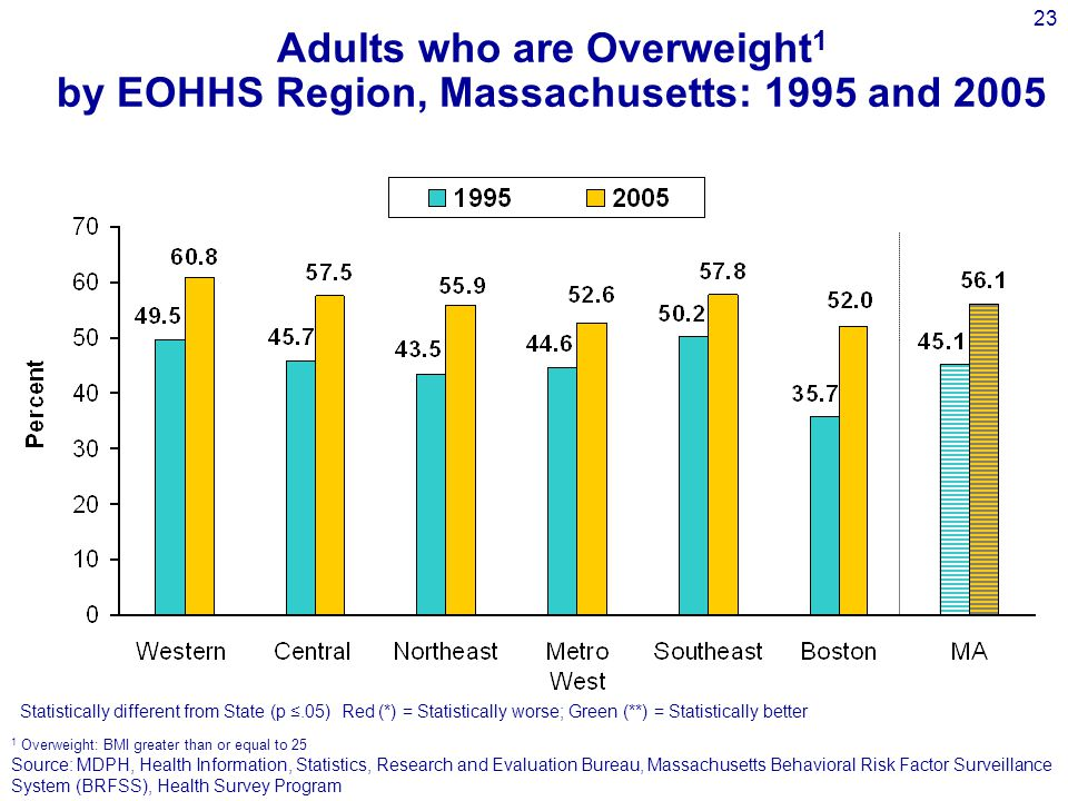 23 Adults who are Overweight 1 by EOHHS Region, Massachusetts: 1995 and 2005 Source: MDPH, Health Information, Statistics, Research and Evaluation Bureau, Massachusetts Behavioral Risk Factor Surveillance System (BRFSS), Health Survey Program 1 Overweight: BMI greater than or equal to 25 Statistically different from State (p ≤.05) Red (*) = Statistically worse; Green (**) = Statistically better