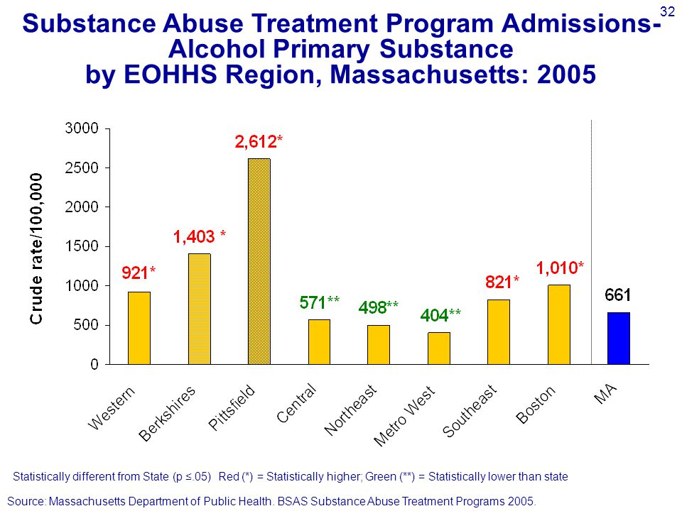 32 Substance Abuse Treatment Program Admissions- Alcohol Primary Substance by EOHHS Region, Massachusetts: 2005 Source: Massachusetts Department of Public Health.